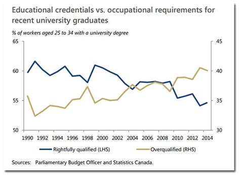 unemployment scarring 6 in 10 canadians are not happy about job opportunities