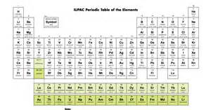 4 new elements will be added to the periodic table here s