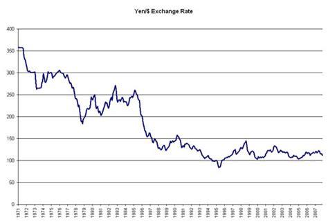 currency converter yen to usd economist online 187 blog archive put dollar depreciation in