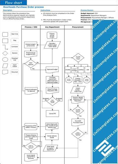 procurement purchase order process process flow chart