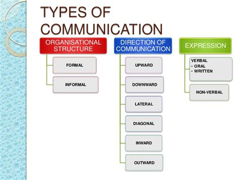 patterns of business communication in an organization business communication