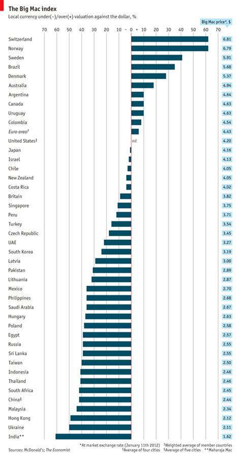 The Economists 2006 Big Mac Index by Big Mac Index Svizzera E Norvegia Fuori Dalla Logica