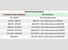 IRS Increases 401(k) Contribution Limit to $18,500 in 2018 ... 2017 Tax Brackets Single