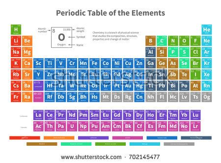 chemical periodic table elements color cells stock vector