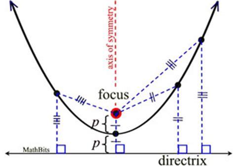 parabola equations mathbitsnotebooka ccss math