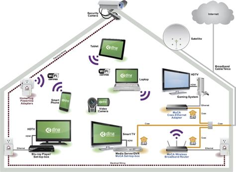 entertainment psychohistory design a home network connected by an ethernet hub wiring