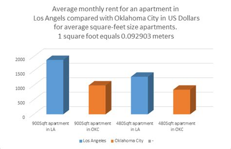 average apartment rent by city average apartment rent in oklahoma city cool br oklahoma city townhome near attractions with