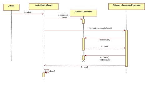 uml interaction diagram combined fragmentsand interaction operands