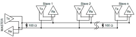 rs232 termination resistor value termination and bias resistor information national instruments