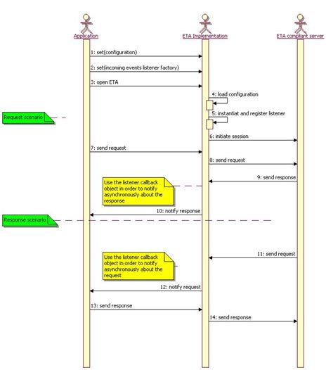 event response diagram javax microedition ipdr callback