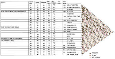 interior design criteria matrix adjacency matrix template related keywords adjacency