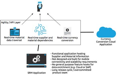 command pattern web api api led connectivity design