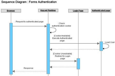 workflow in asp net single sign on sso for cross domain asp net applications