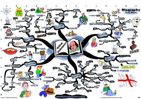 themes and concepts in hamlet mindmap of william shakespeare biography