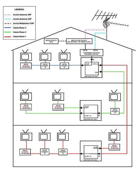 www tv casa aiuto impianto tv appartamento con 12 prese