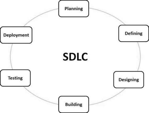 explain sdlc with diagram sdlc overview