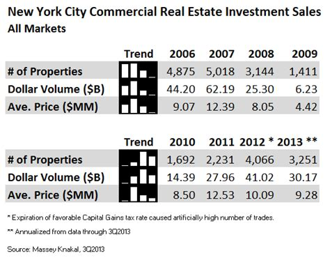 Real Estate Mba Programs Nyc by Massey Knakal Nyc Investment Sales Market 3q2013 Update