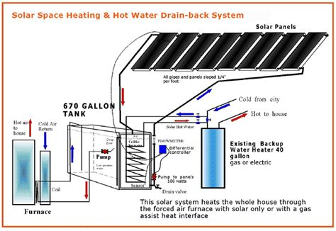 solar home heating system cost our systems products