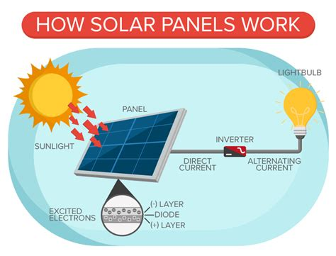 solar panel diagram simple solar power system diagram