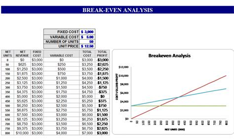 break even analysis template formal word templates
