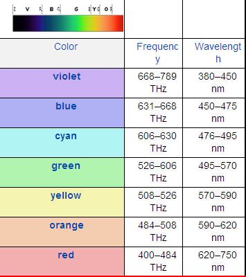 color frequency chakra colors