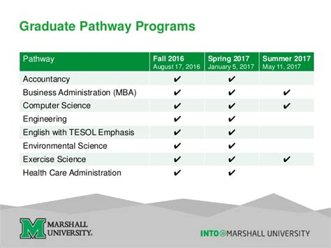 Marshall Mba Requirements by Marshall Ppt 2016 17 Webinar