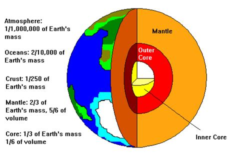 Earth S Interior Diagram by Faults And Earthquakes