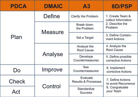 Do It And Reap Benefits The Continuous Improvement Cycle Lean Six Sigma A3