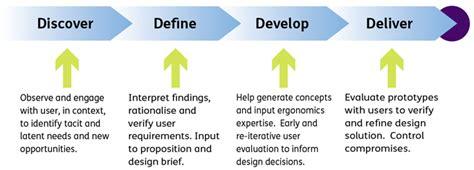design development definition uk where we fit davis associates