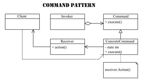 command pattern with abstract class command pattern read about the command pattern
