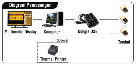 Mesin Antrian Pasien mesin antrian innoque smqs jual printer kartu
