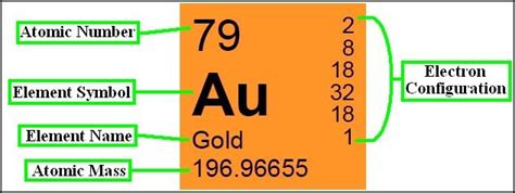 Number Of Protons For Gold by Gold Periodic Table Protons Brokeasshome