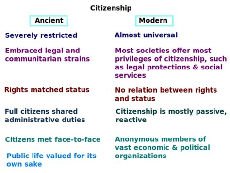 Forum And Citizenship by History Of Citizenship