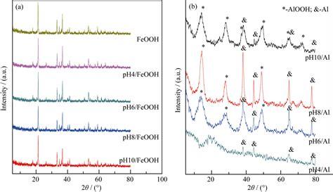 xrd pattern for copper oxide aluminium oxide xrd aluminium oxide