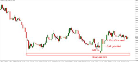 Forex Gap trading the gap forex trading strategy fx trading