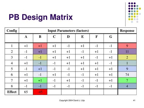 limma experimental design matrix ppt design of experiments powerpoint presentation id