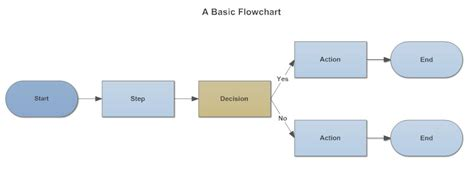 what is a flowchart flowchart everything you need to about flow charts