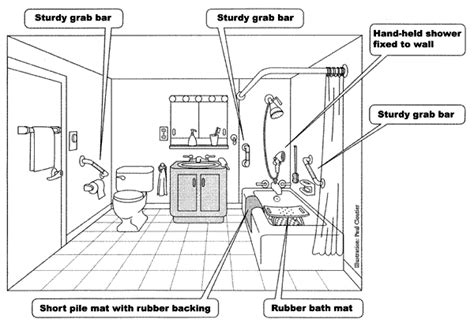 bathroom safety for elderly the bathroom bclskeystrokes