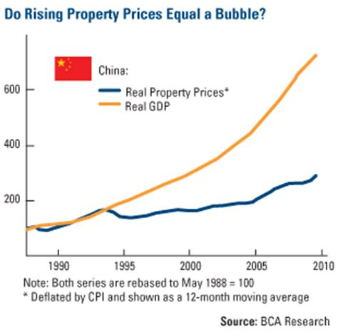 no housing in china u s global investors