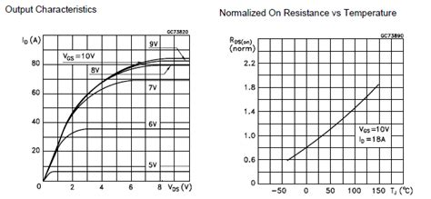 datasheet mosfet difference  normalised