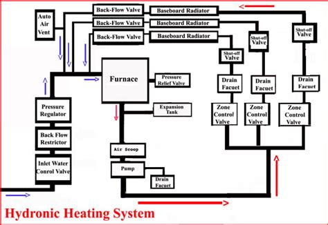 bleed layout definition hydronic heating system configuration and components