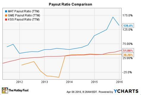 Mat Dividend by This 4 8 Dividend Yield Is To Ignore The