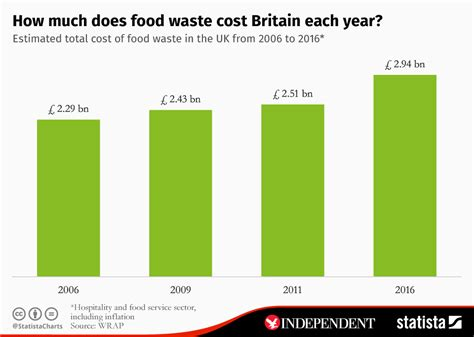 Chart How Much Does Food Waste Cost Britain Each Year