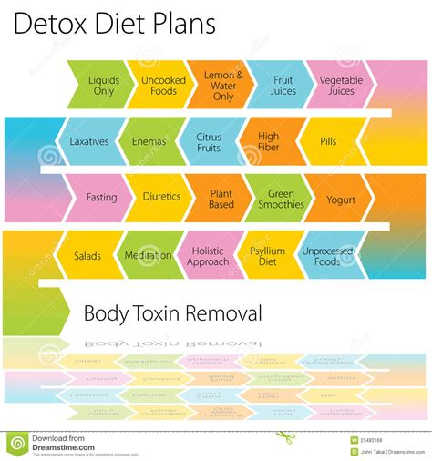 Diet By Design Detox by Detox Diet Plans Chart Royalty Free Stock Photos Image