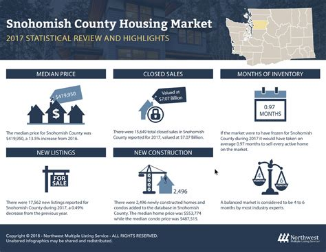 housing search northwest 2017 snohomish county housing market review