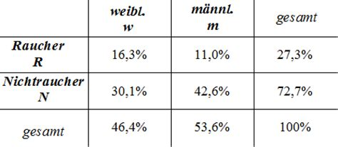 4 felder tafel k4 1 bedingte wahrscheinlichkeit