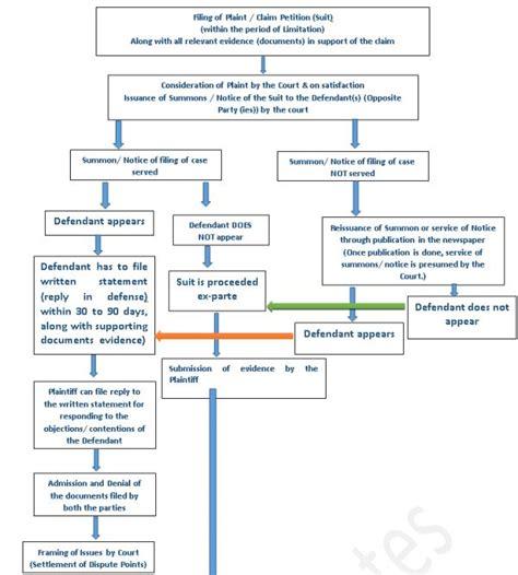 civil litigation flowchart civil litigation flowchart flowchart in word