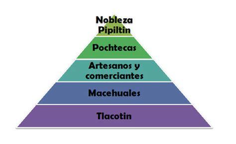 imperio otomano organizacion social mayas incas y aztecas