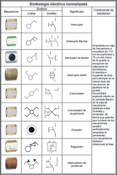simbolos electricos basicos s 237 mbolos de los planos de electricidad de una casa