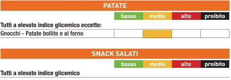 indice glicemici degli alimenti la tabella degli indici glicemici degli alimenti